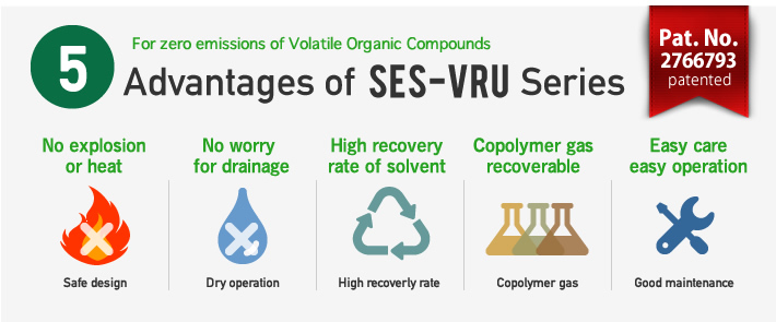 For zero emissions of Volatile Organic Compounds/Advantages of SES-VRU Series